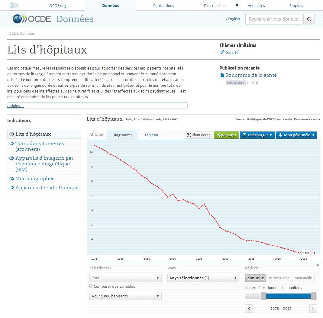 Pourquoi tant de patients atteints de coronavirus sont-ils morts en Italie? (The Telegraph)