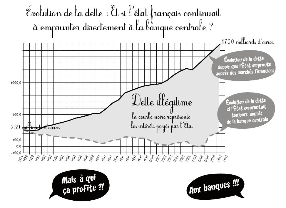 Schéma de l'évolution de la dette publique en France depuis 1973